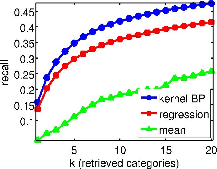 Figure 4 for Kernel Belief Propagation