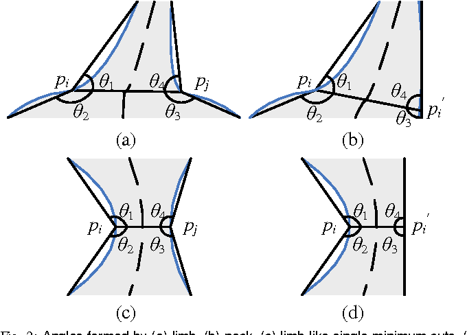 Figure 2 for A Computational Model of the Short-Cut Rule for 2D Shape Decomposition