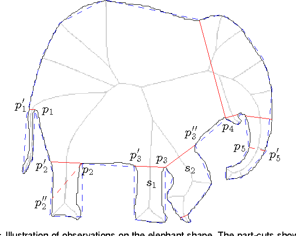 Figure 3 for A Computational Model of the Short-Cut Rule for 2D Shape Decomposition