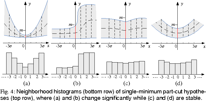 Figure 4 for A Computational Model of the Short-Cut Rule for 2D Shape Decomposition