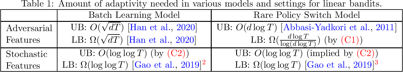 Figure 1 for Linear Bandits with Limited Adaptivity and Learning Distributional Optimal Design