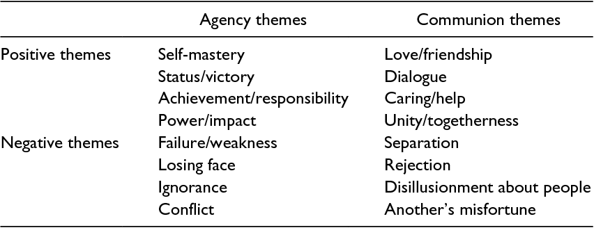 Table 1 From Expressed Sense Of Self By People With Alzheimers