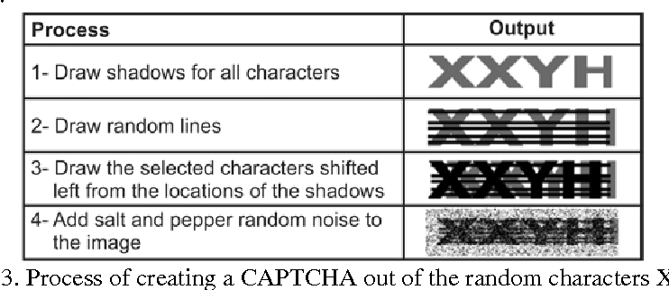 Figure 4 for Bypassing Captcha By Machine A Proof For Passing The Turing Test