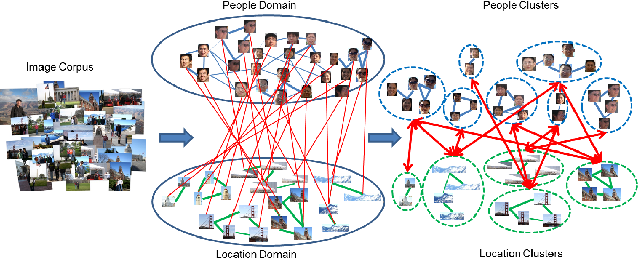 Figure 1 for Who and Where: People and Location Co-Clustering
