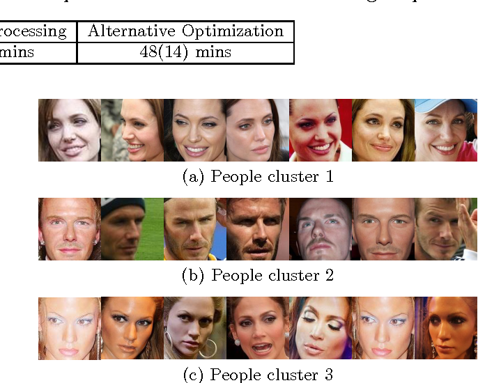 Figure 3 for Who and Where: People and Location Co-Clustering