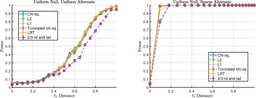 Figure 1 for Hypothesis Testing For Densities and High-Dimensional Multinomials: Sharp Local Minimax Rates
