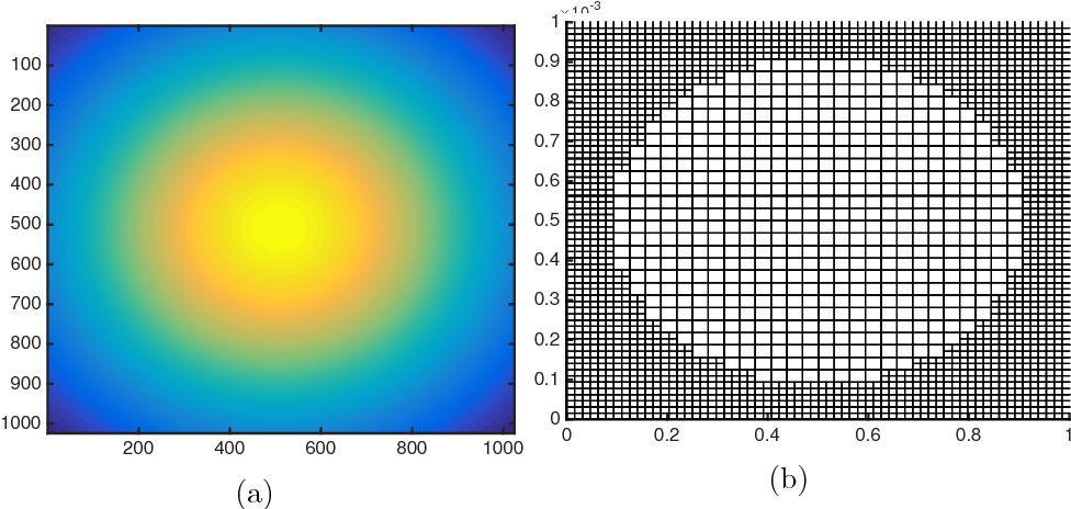 Figure 3 for Hypothesis Testing For Densities and High-Dimensional Multinomials: Sharp Local Minimax Rates