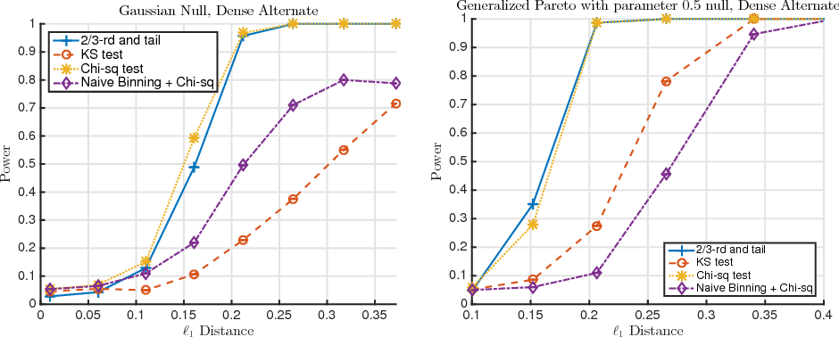 Figure 4 for Hypothesis Testing For Densities and High-Dimensional Multinomials: Sharp Local Minimax Rates