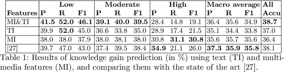 Figure 2 for Predicting Knowledge Gain during Web Search based on Multimedia Resource Consumption