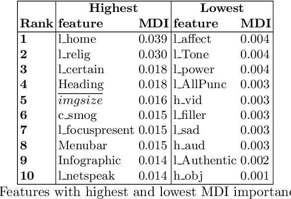 Figure 4 for Predicting Knowledge Gain during Web Search based on Multimedia Resource Consumption
