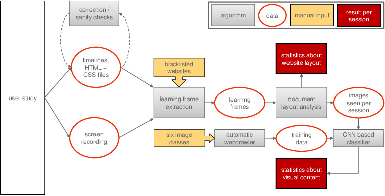 Figure 1 for Predicting Knowledge Gain during Web Search based on Multimedia Resource Consumption