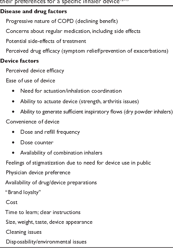 Table 1 From Patient Preferences For Inhaler Devices In Chronic