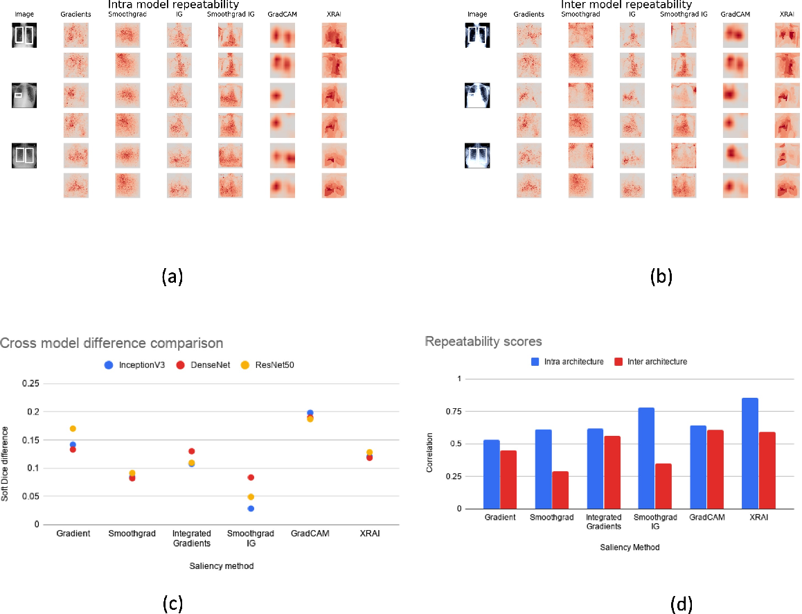 Figure 2 for Assessing the validity of saliency maps for abnormality localization in medical imaging