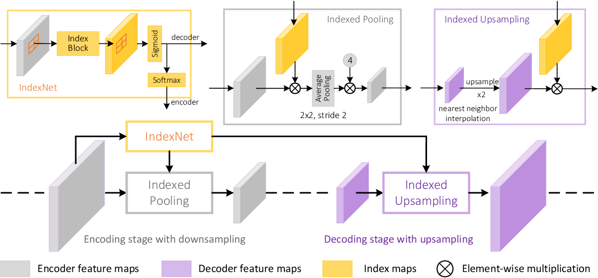 Figure 3 for Indices Matter: Learning to Index for Deep Image Matting