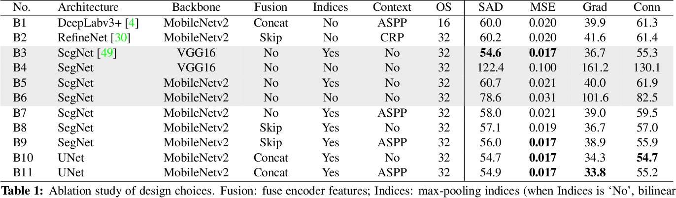 Figure 2 for Indices Matter: Learning to Index for Deep Image Matting