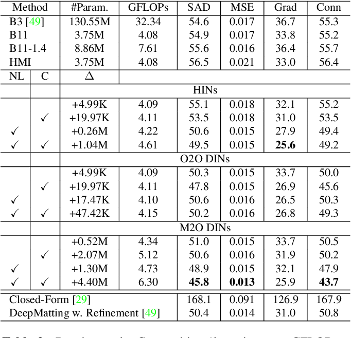 Figure 4 for Indices Matter: Learning to Index for Deep Image Matting