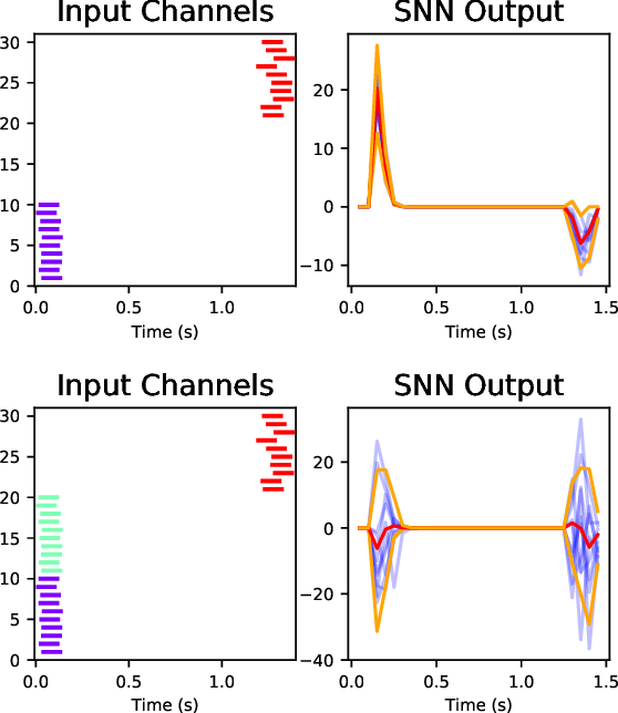 Figure 2 for Towards On-Chip Bayesian Neuromorphic Learning