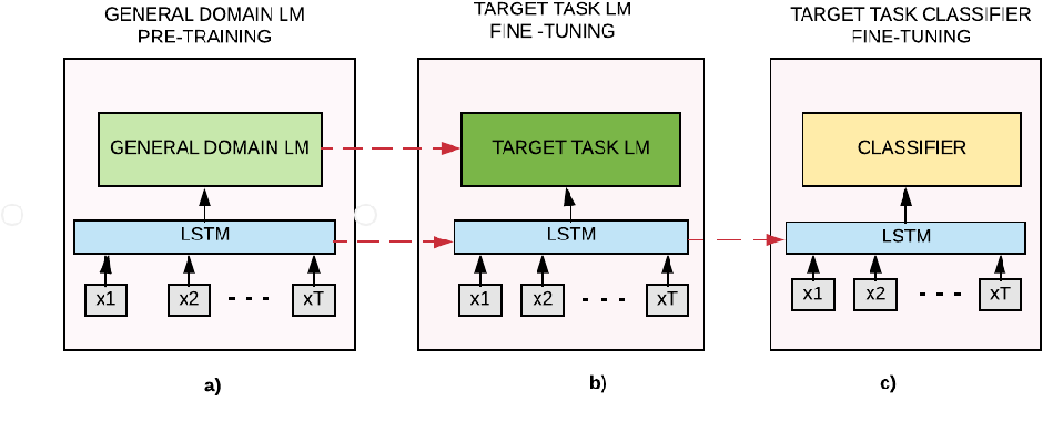 Figure 1 for IMHO Fine-Tuning Improves Claim Detection