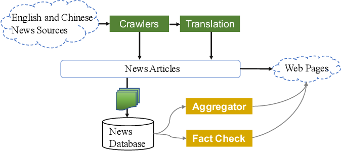 Figure 3 for Fact Check: Analyzing Financial Events from Multilingual News Sources