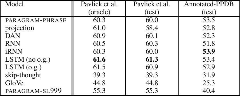 Figure 4 for Towards Universal Paraphrastic Sentence Embeddings