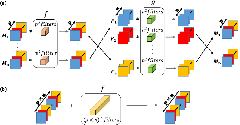 Figure 1 for Scalable multimodal convolutional networks for brain tumour segmentation