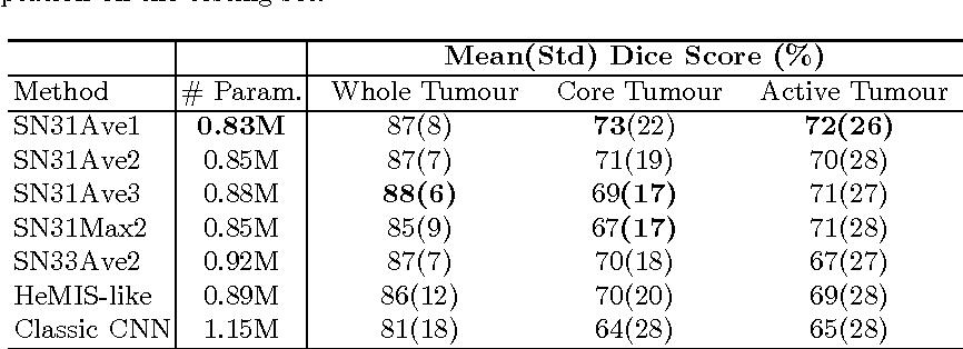 Figure 2 for Scalable multimodal convolutional networks for brain tumour segmentation