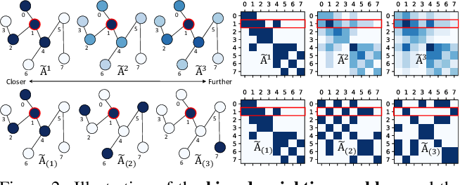 Figure 3 for Disentangling and Unifying Graph Convolutions for Skeleton-Based Action Recognition