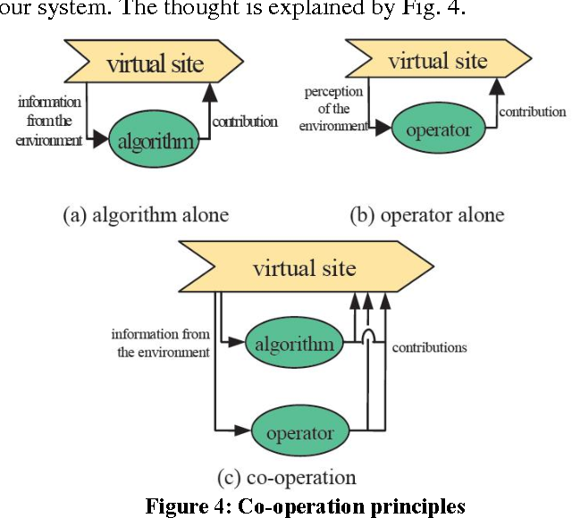 Figure 4 for Using virtual human for an interactive customer-oriented constrained environment design