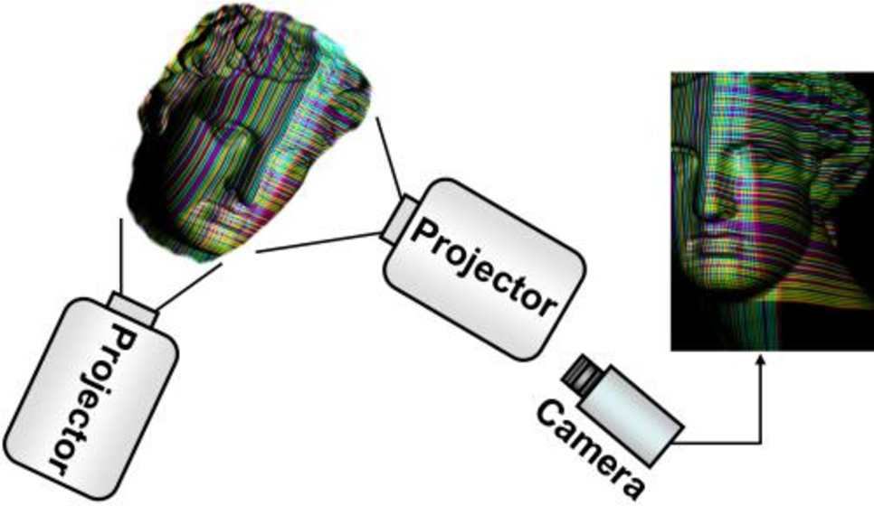 Figure 1 for Multi-Projector Color Structured-Light Vision
