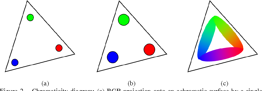 Figure 3 for Multi-Projector Color Structured-Light Vision