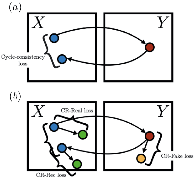 Figure 1 for Augmented Cyclic Consistency Regularization for Unpaired Image-to-Image Translation