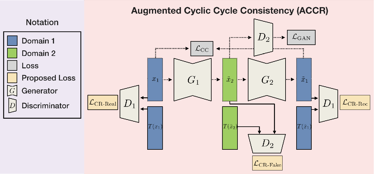 Figure 2 for Augmented Cyclic Consistency Regularization for Unpaired Image-to-Image Translation