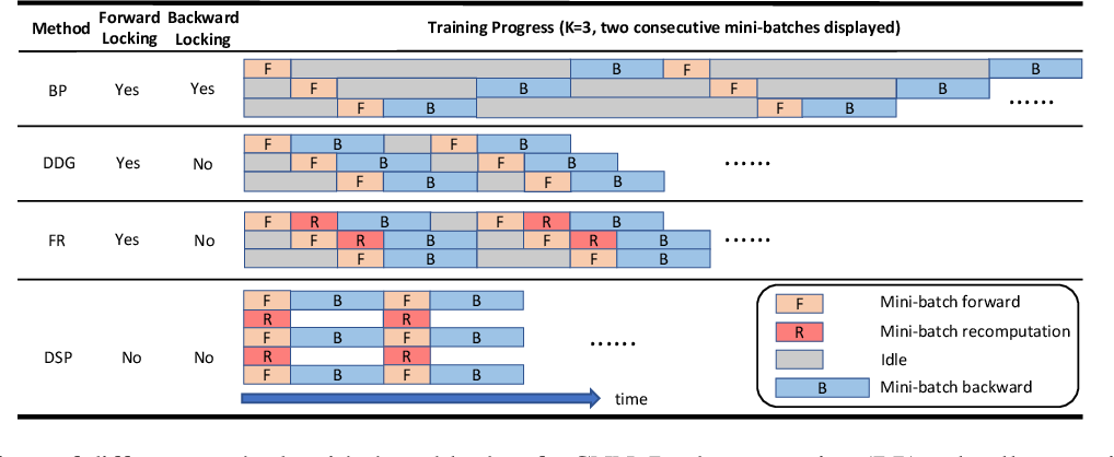 Figure 1 for Diversely Stale Parameters for Efficient Training of CNNs