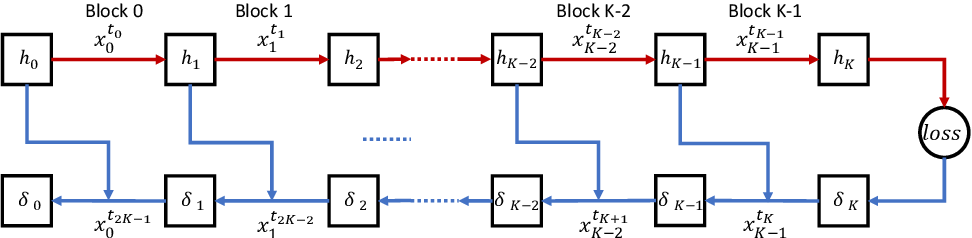 Figure 2 for Diversely Stale Parameters for Efficient Training of CNNs