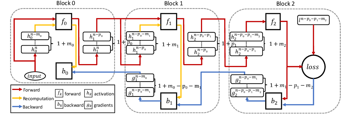 Figure 4 for Diversely Stale Parameters for Efficient Training of CNNs