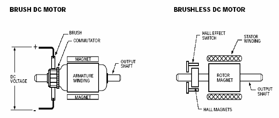 Figure 3 19 from Performance of torus-type brushless DC motor with