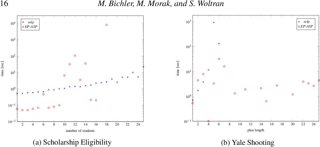 Figure 1 for selp: A Single-Shot Epistemic Logic Program Solver