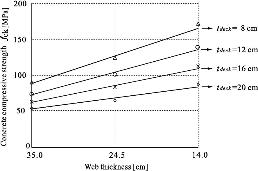 Figure 4 20 from Ultra-high performance concrete (UHCP
