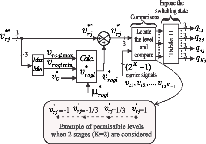 pwm block diagram of generalized proposed msc  example of permissible levels