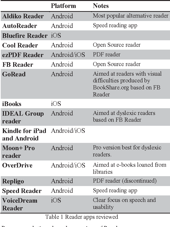 Table 1 from Dyslexia friendly reader: Prototype, designs, and