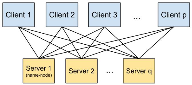 Figure 1 for Petuum: A New Platform for Distributed Machine Learning on Big Data