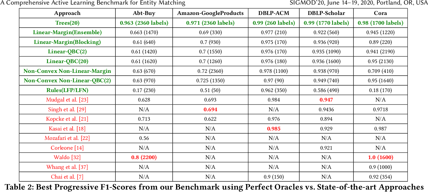 Figure 4 for A Comprehensive Benchmark Framework for Active Learning Methods in Entity Matching