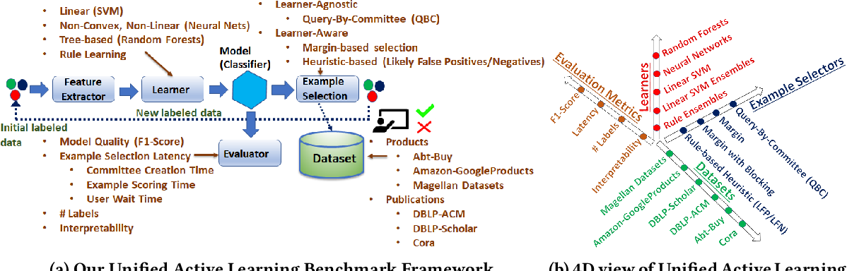 Figure 1 for A Comprehensive Benchmark Framework for Active Learning Methods in Entity Matching