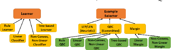 Figure 3 for A Comprehensive Benchmark Framework for Active Learning Methods in Entity Matching