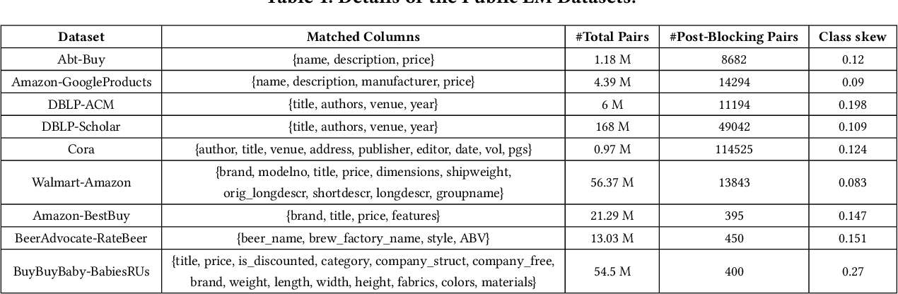 Figure 2 for A Comprehensive Benchmark Framework for Active Learning Methods in Entity Matching