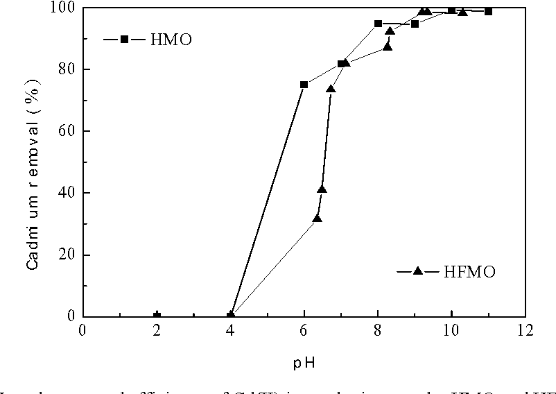 Figure 3 From Removal Of Cadmium Ii From Aqueous Solutions By