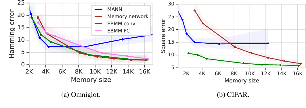Figure 4 for Meta-Learning Deep Energy-Based Memory Models