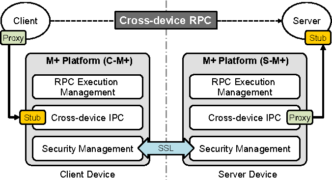 PDF] Client Server Stub Within-device RPC Android Platform System