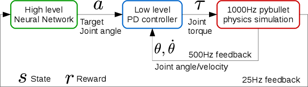 Figure 3 for Learning Whole-body Motor Skills for Humanoids