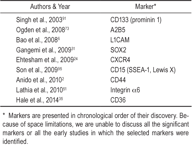 TABLE 1: Selection of molecular markers significant in the study